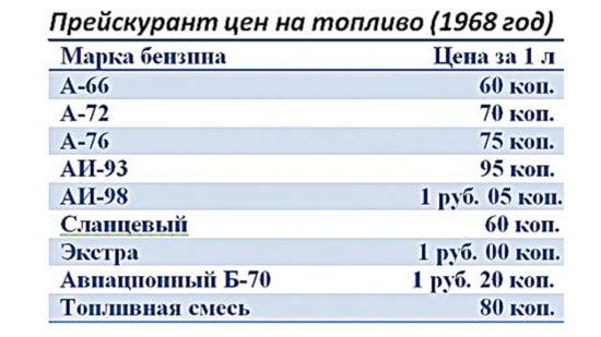 Фото - Прейскурант цен на топливо в СССР
